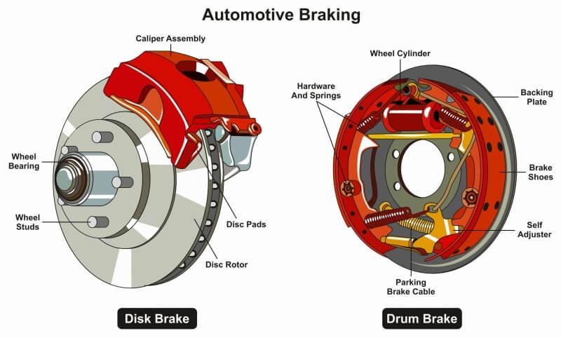 ディスクとドラムブレーキを比較